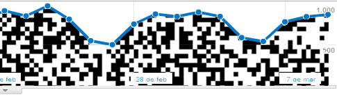 Measuring success of QR-Codes